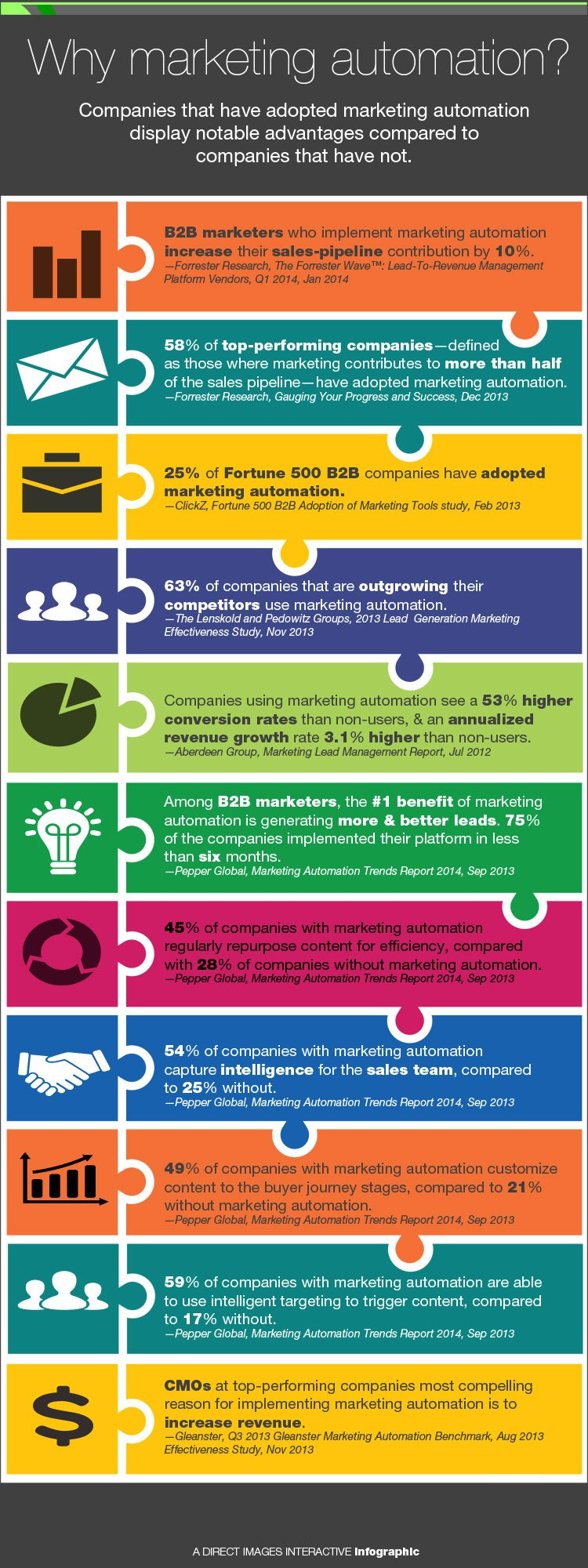 marketing-automation_infographic_750x2000.jpg