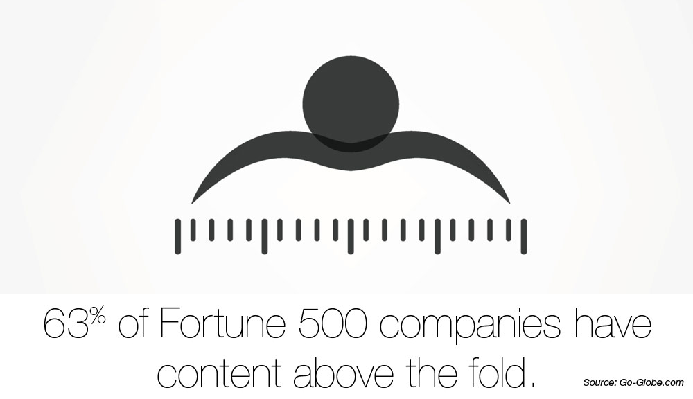 63% of fortune 500 companies have content abouve the fold