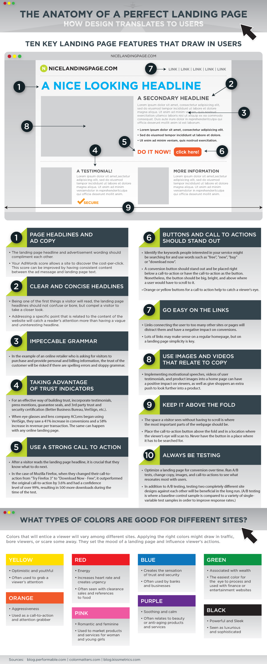 The anatomy of a perfect landing page - landing page optimization best practices