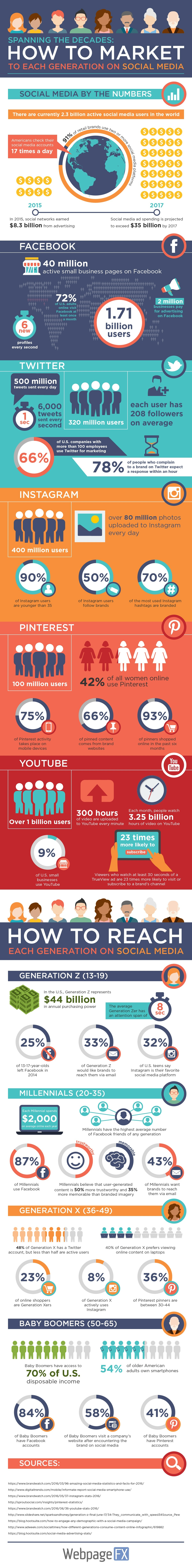 how-to-market-to-each-generation-social-media-infographic.jpeg